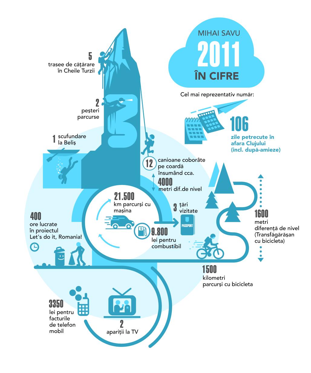 2011 – infografic de Mircea Drăgoi